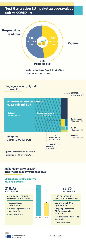 Infografika – Next Generation EU – paket za oporavak od pandemije bolesti COVID-19